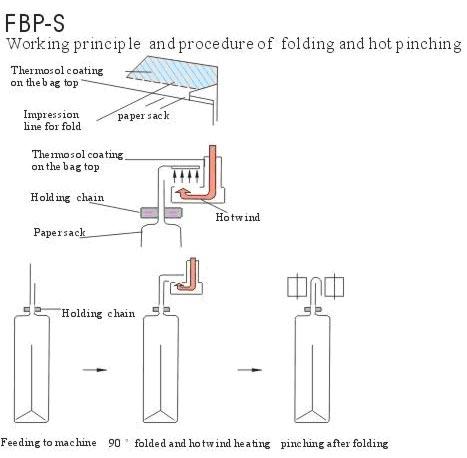 Single-or-Double-Fold-Pinch-Sealing-Packaging-Machine-(FBP-Series)-figure-2