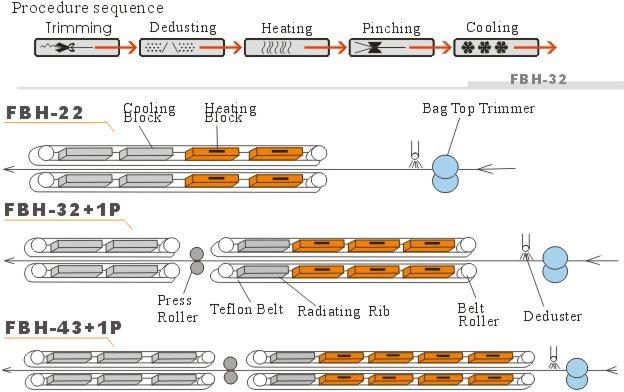 Automatic-Heat-Sealer-of-Heavy-Duty-Bag-(FBH-Series)-figure