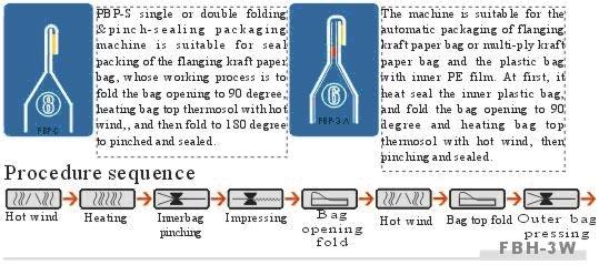 Single-or-Double-Fold-Pinch-Sealing-Packaging-Machine-(FBP-Series)-figure-1